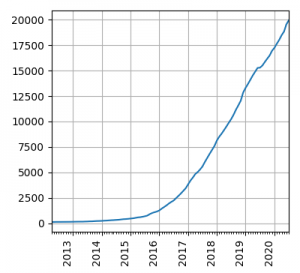 Pure electric vehicle fleet size