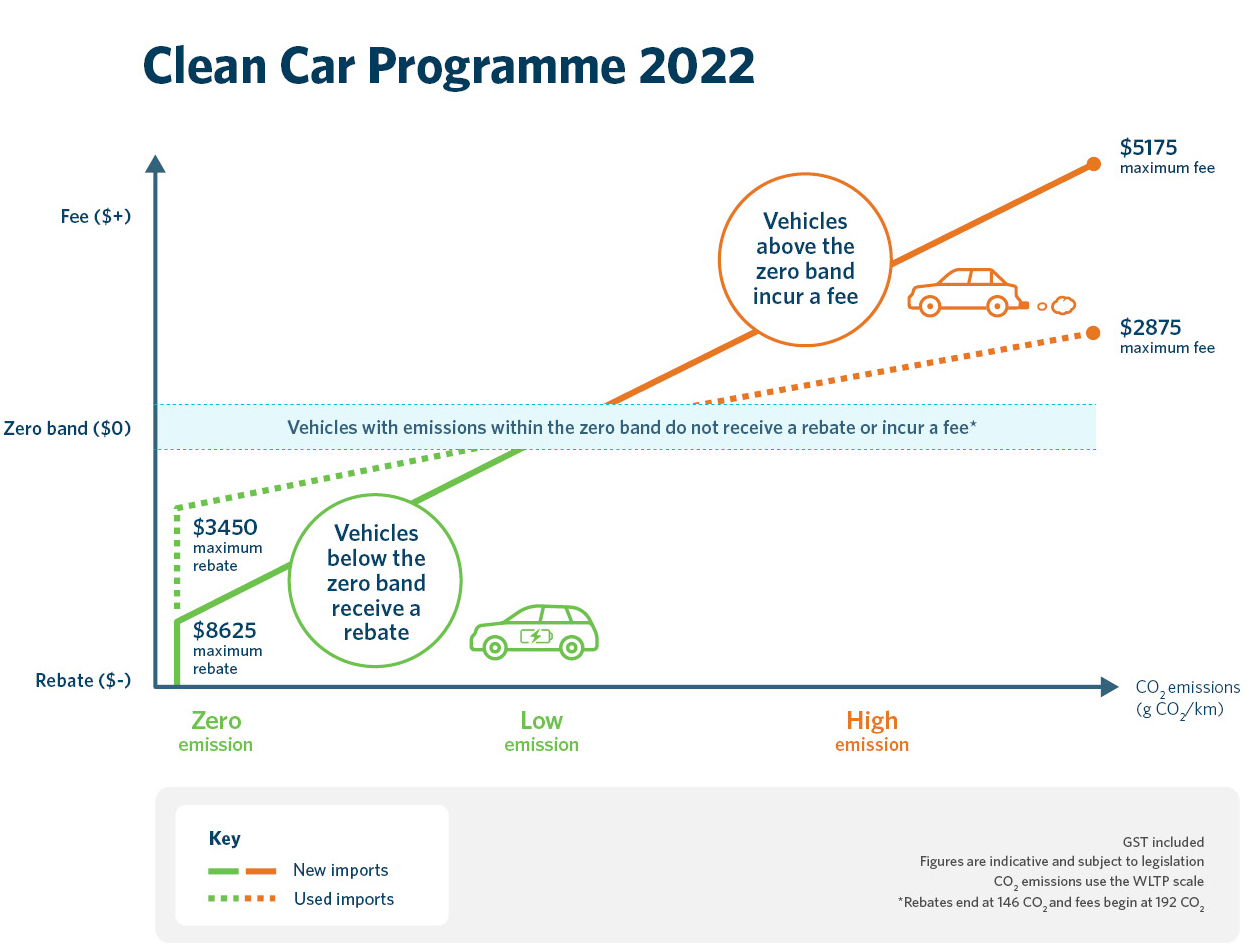 Clean Car Discount overview